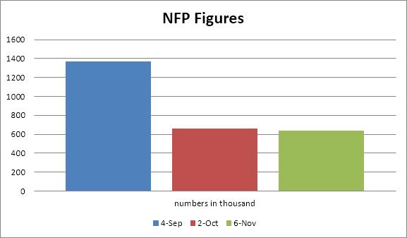 NFP (US Non-Farm Payroll) Data Prediction