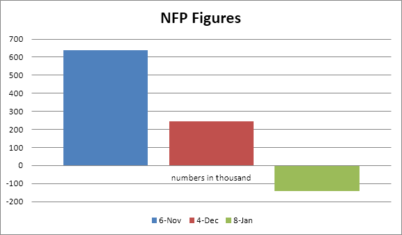 NFP Data January 2021 Non-Farm Payroll Predictions